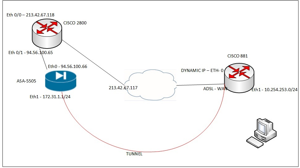 cable modem diagram with firewall network diagram