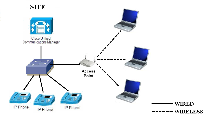 How To Upgrade The Ios Image Of Access Point
