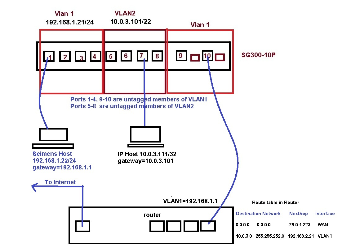 Cisco sg300 10 how to set up inter vl cisco support community print the diagram below and follow closely the story as it unfolds sciox Gallery