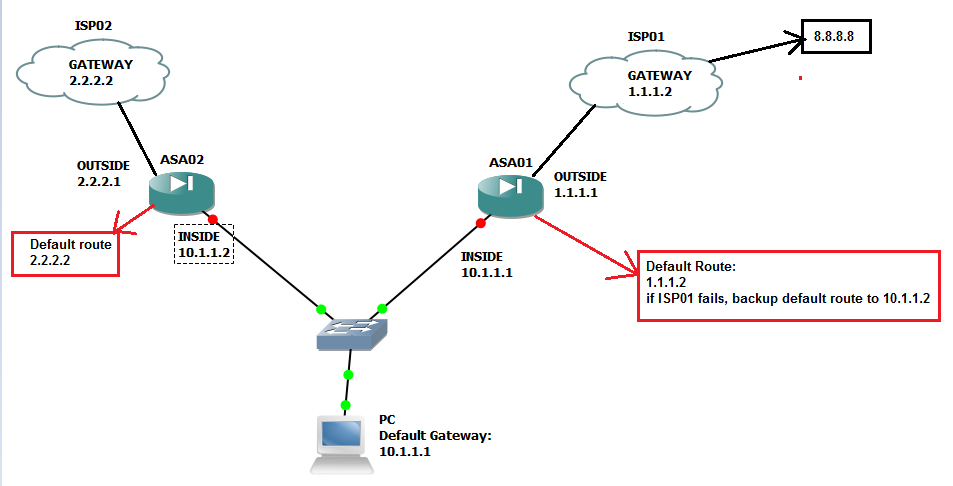 re how to create ip sla on cisco asa 5510 82