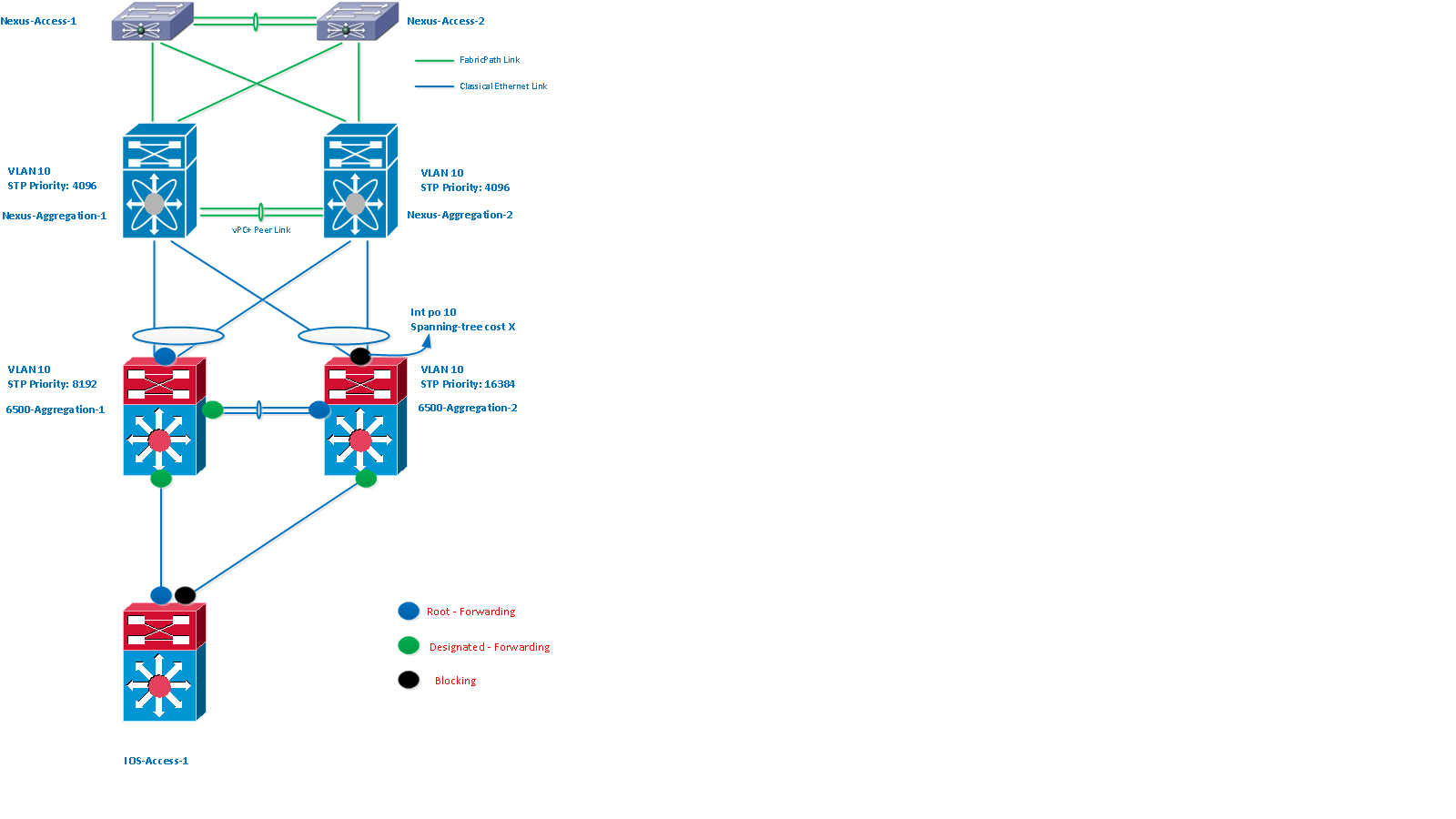 Ask the expert deploying cisco fabricp cisco support community the stp cost can be configured to a higher value so that 6500 aggregation 2 prefers 6500 aggregation 1 instead of vpc port channel xflitez Gallery