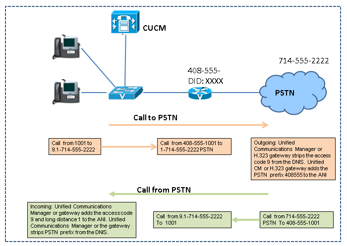 PSTN access call flow.png