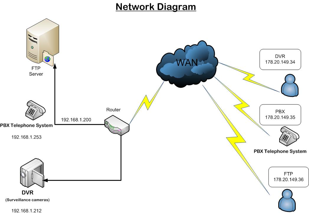 images of small network diagram   diagramsimages of small business network design diagram diagrams