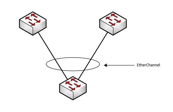 EtherChannel.jpg