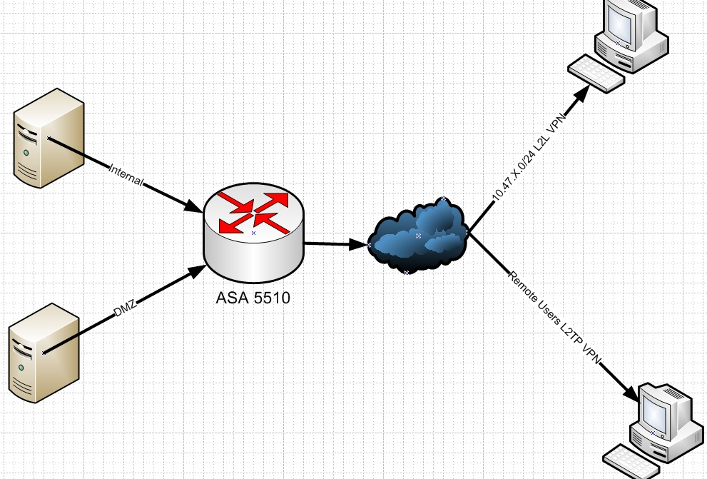 ASA 5510 replacement and ARP - eehelp com