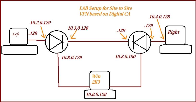 Digital CA VPN.jpeg