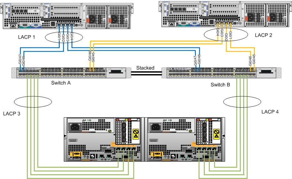 3750X Stack to EMC SAN Design Question - Cisco Community
