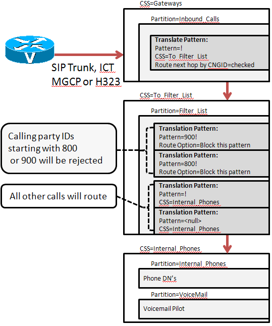 Blocking Calls Based on Calling Party I    - Cisco Community