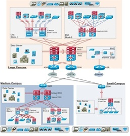Campus Network Design Guideline - Cisco Community