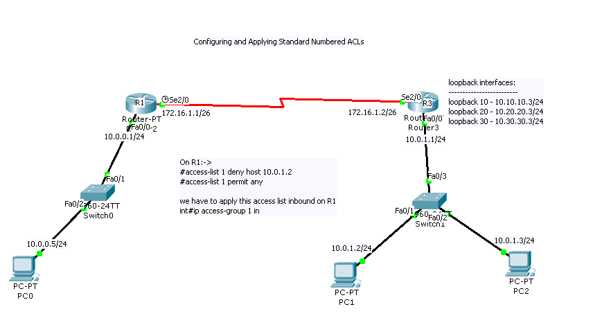 How to ping from loopback interface of     - Cisco Community