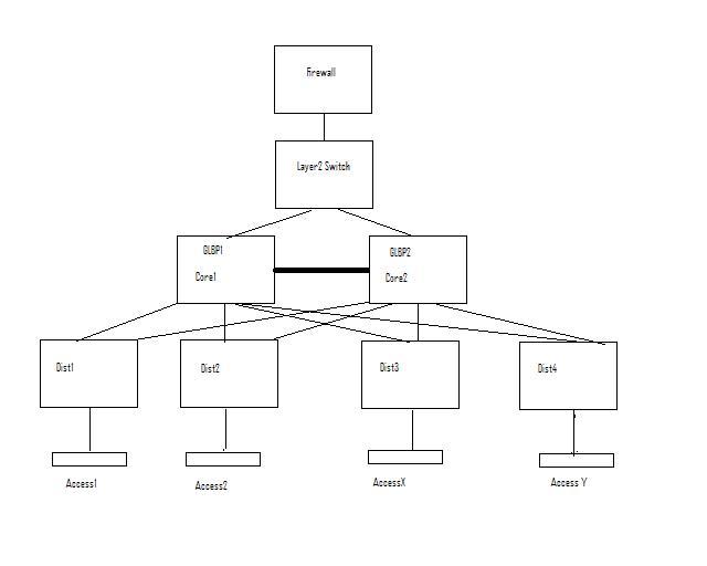 GLBP_SPANNING_TREE_SCENARIO.jpg