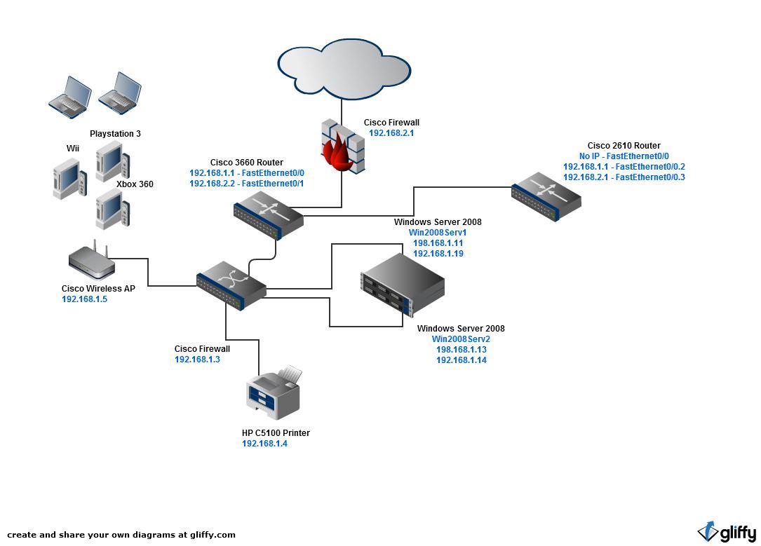 Solved Vpn Access Help Cisco Community Wireless Diagram