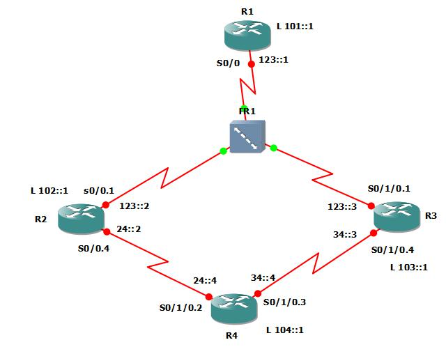 ripng ospfv3 and eigrpv6 in ipv6 information technology essay • implementing ipv6 solutions and network convergence using ipv6 routing protocols: ipv6 static route, ripng, eigrpv6, ospfv3 and bgp for ipv6 • part of a strong network project team on a large scale network re-design and deployment project.