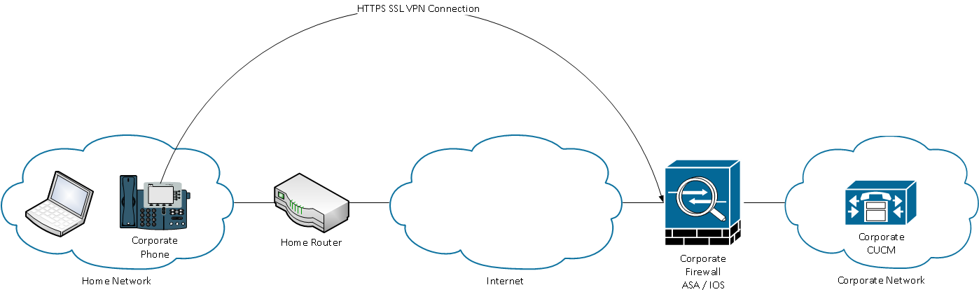 IPPhoneVPN-overview-Whole-Network.png