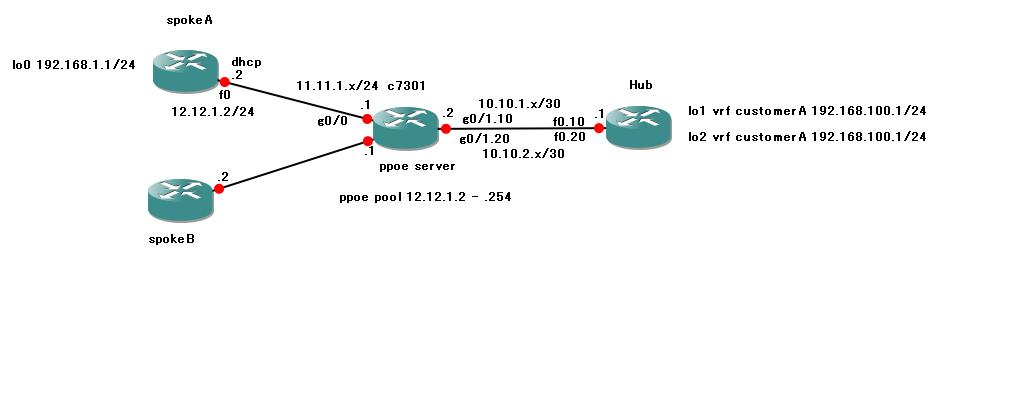 vrf aware ipsec with ppoe peer.JPG