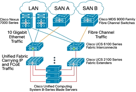 Unified Communications Virtualization D Cisco Support Community
