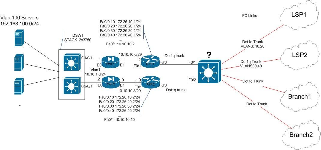 Solved lan wan design questions redundant net cisco for Hotel network design