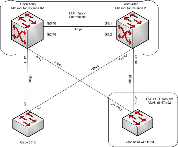 redundant switch design review help