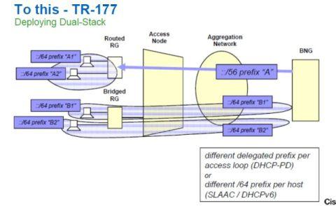 ipv6 tr 177.JPG