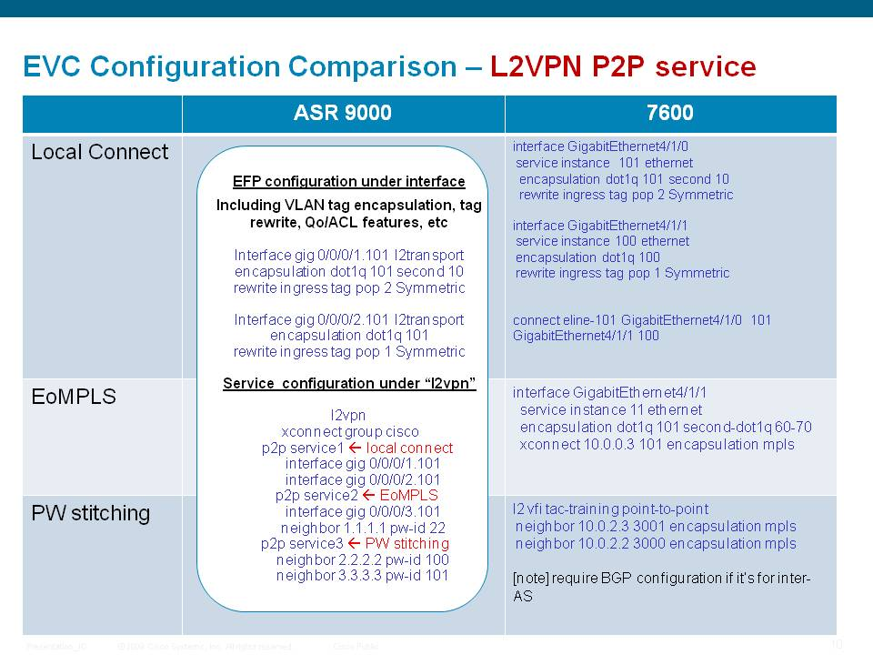 l2vpn-7600-9k.jpg