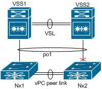 VSS_N5k_Design.jpg