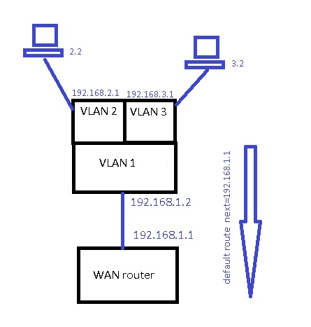 how to change vlan ip address