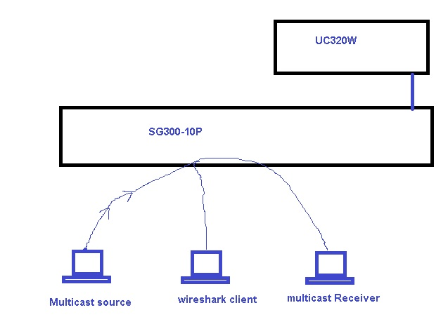 IGMP Snooping on SG300 - Cisco Community