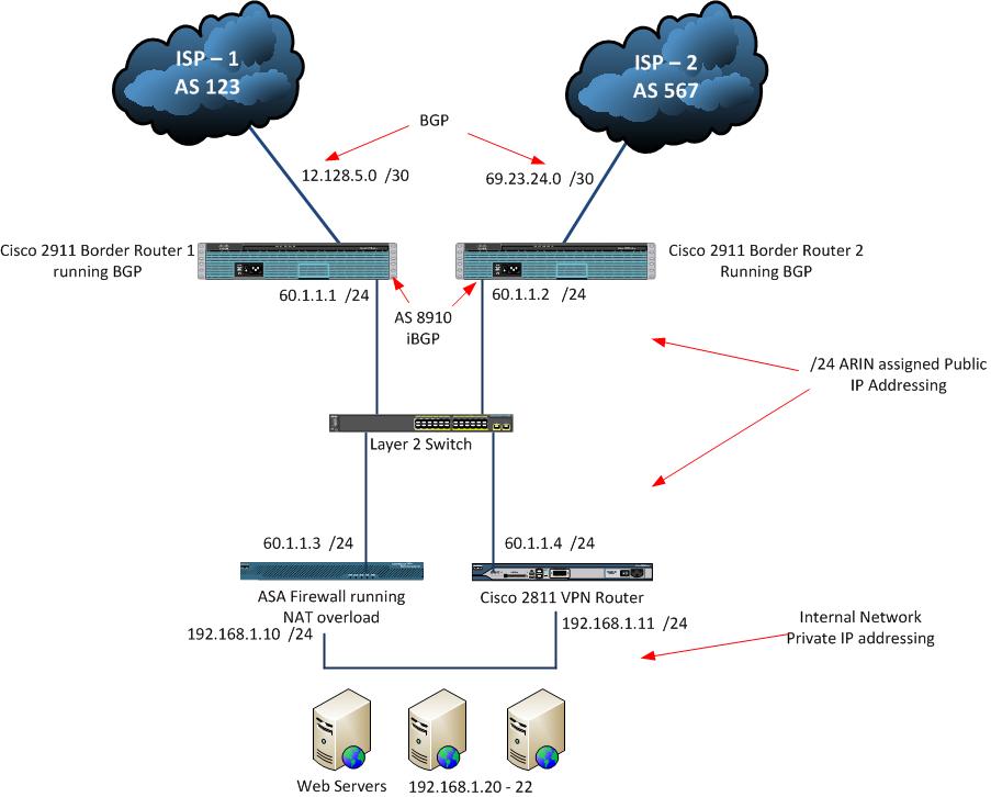 Bgp Multihoming With Dual Enterprise Routers  Diagram