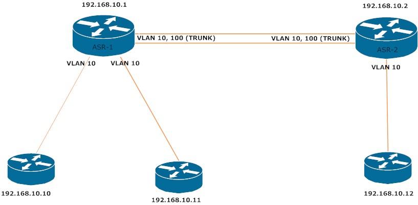 ASR-VLAN.jpg