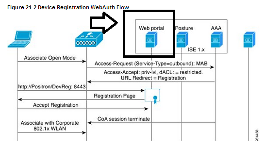 Redirect WLC Web Auth URL point to a strategy ISE only NŒUD
