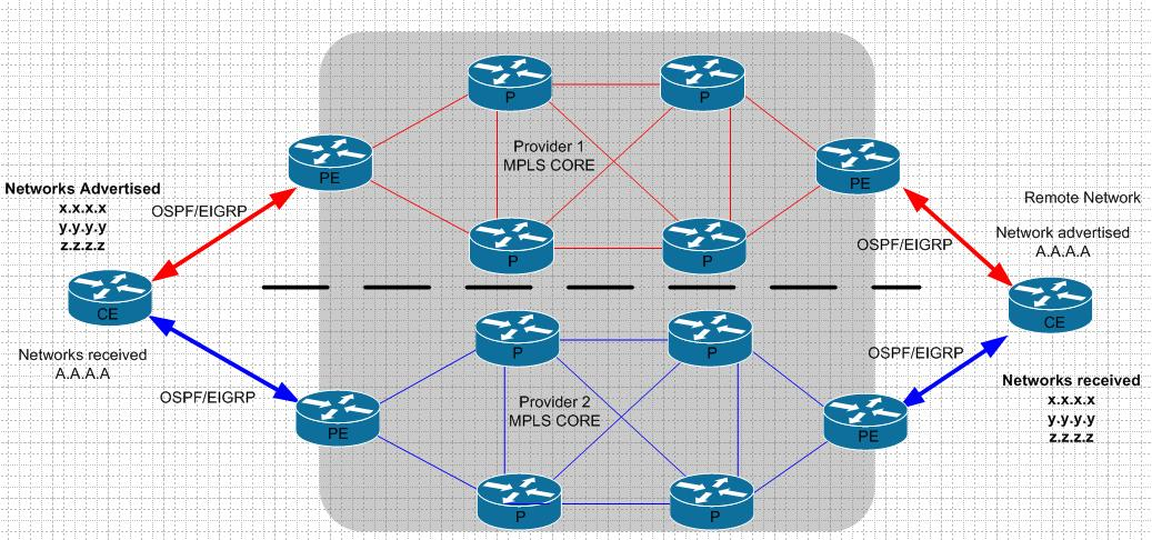 Solved: 2 remote locations, 2 MPLS links betwee    - Cisco