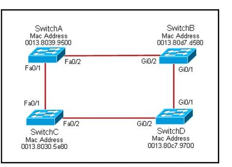 Solved: STP: Root port vs  designated port - Cisco Community