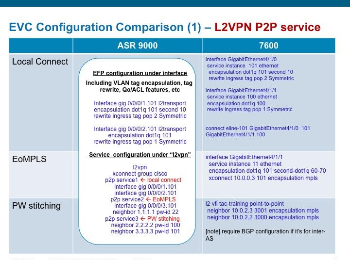 L2vpn configuration guide for Uniform spanning tree