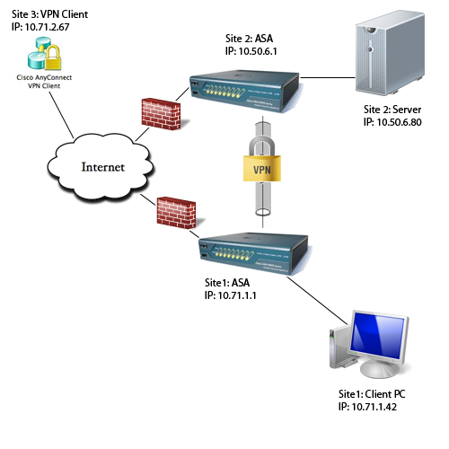 Remote Site Setup.png