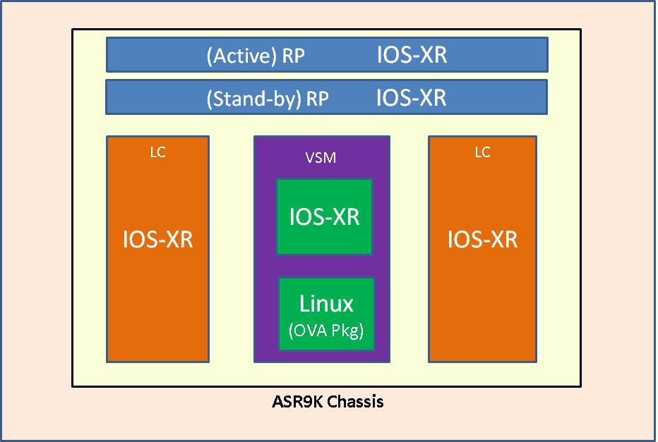 CGv6 on VSM: Troubleshooting Guide for     - Cisco Community