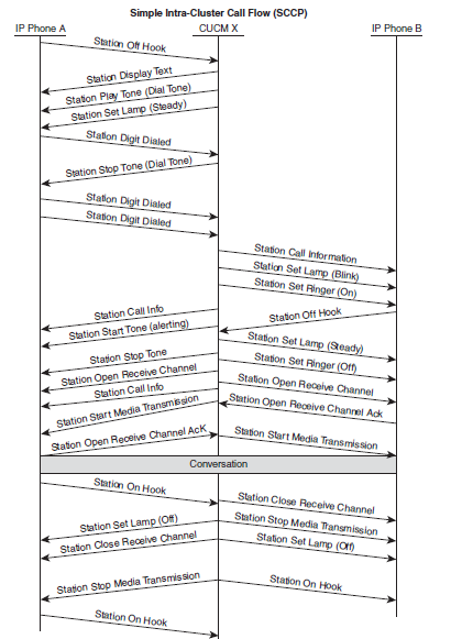 Unified Communications Call flow in an     - Cisco Community