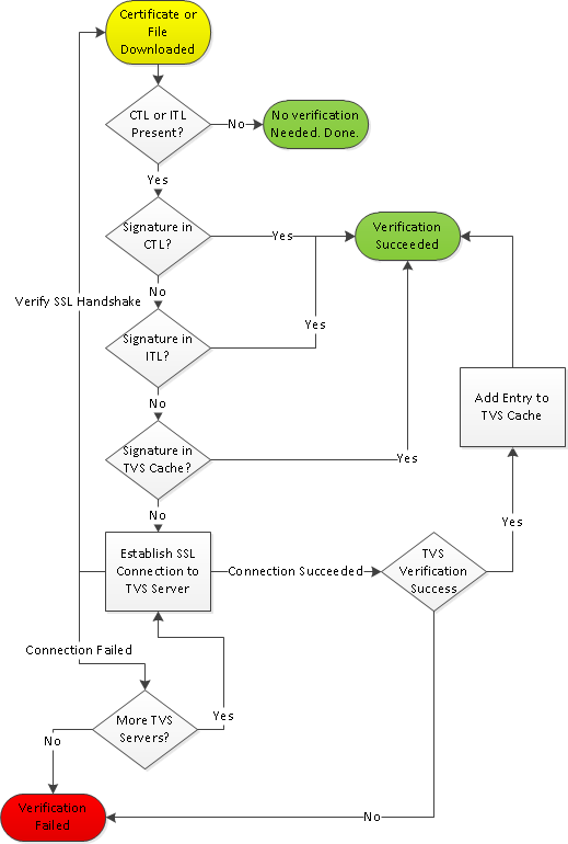 PhoneAuthenticationFlowChart.png