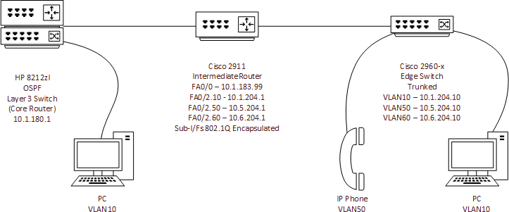 Solved: Can Ping from Router but not from Switc    - Cisco