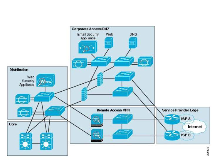 Cisco General Visio Stecils Technical Documentation