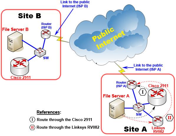 Active active azure vpn gateway