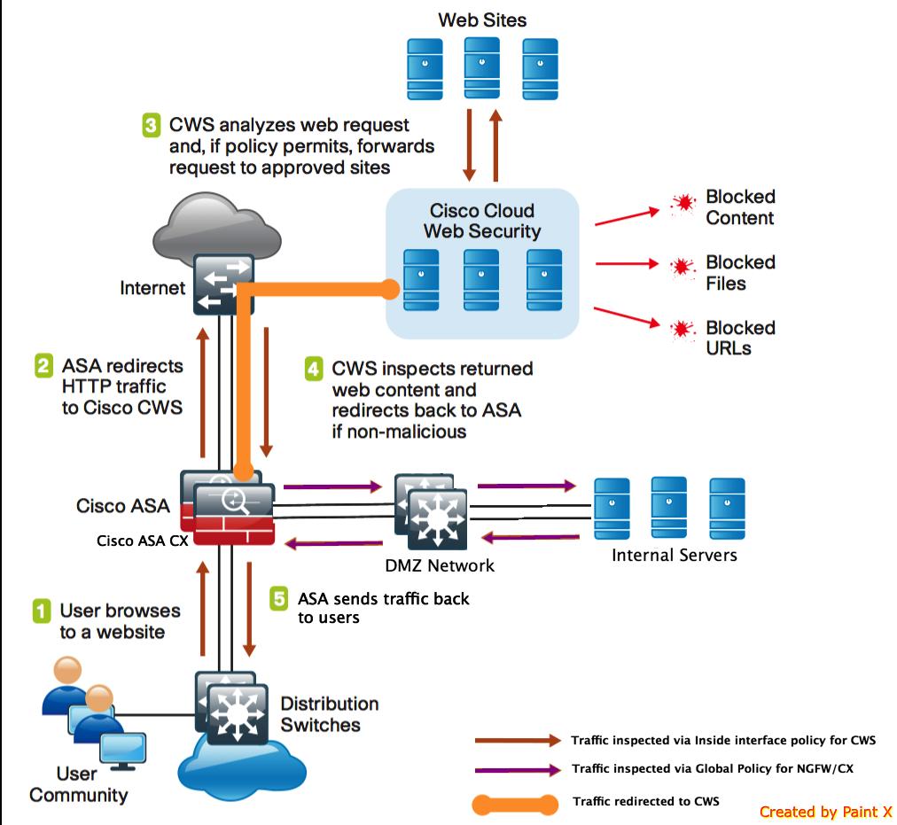 cisco asa network diagram with deploying    asa    with cx module    as a       cisco       cisco    community  deploying    asa    with cx module    as a       cisco       cisco    community