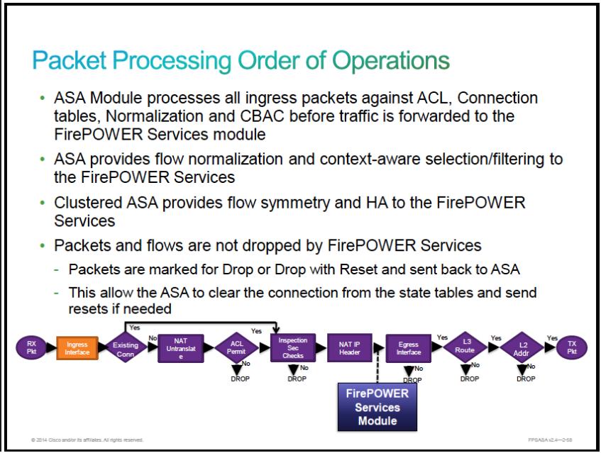 ASA Syslog Analysis Relating to - %ASA-    - Cisco Community