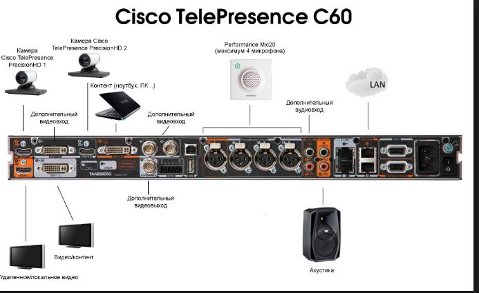 cisco c60 user guide rh cisco c60 user guide dohbots de cisco c60 remote control manual Cisco C40 Outputs