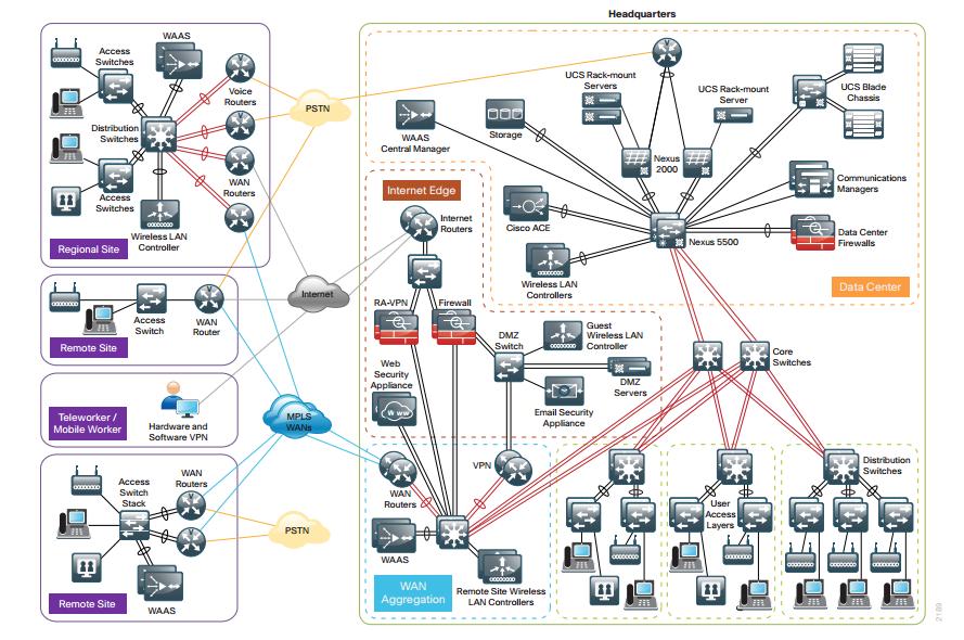 Cisco visio diagram introduction to electrical wiring diagrams http www petenetlive com kb cisco community rh supportforums cisco com cisco visio rack diagram cisco cheapraybanclubmaster Images