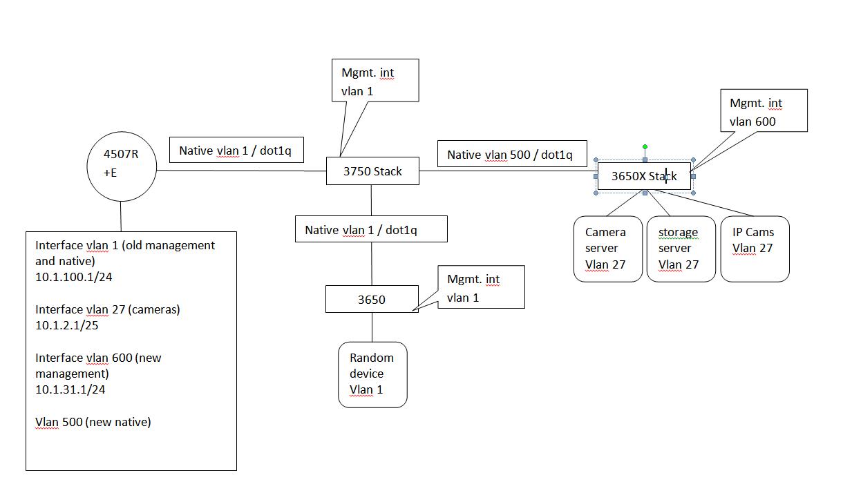 High Latency / Packet Loss - IP Camera     - Cisco Community