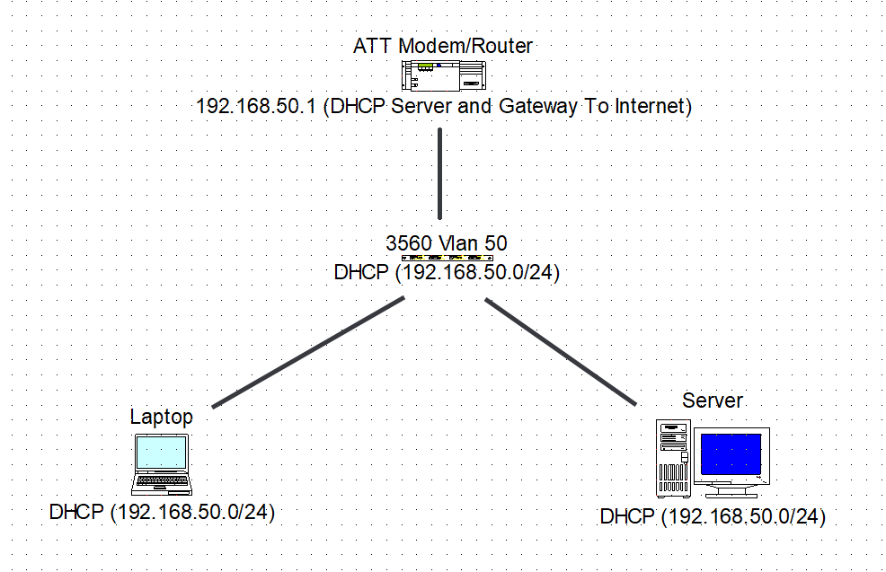 Solved: Can't get Vlan to accept DHCP address - Cisco Community