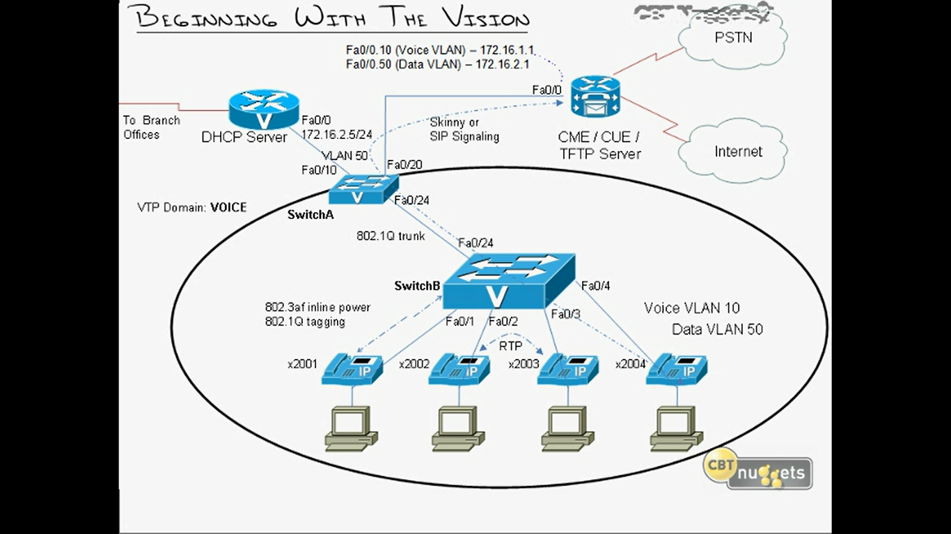 CCNA Voice Lab Help — TechExams Community