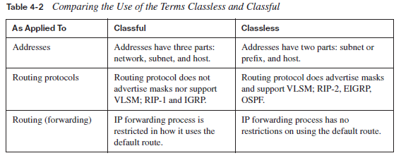 classless and classful routing Hi, what is the difference between classful and classless with regards ip addressing, routing, subnetting etc can you give me practical examples of when you would.
