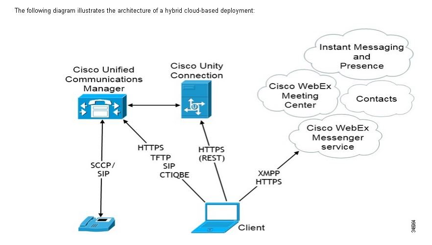 Jabber On-Cloud Hybrid Architecture