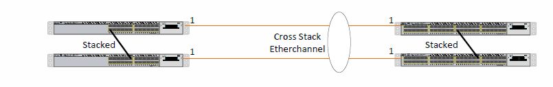Cross Stack Etherchannel